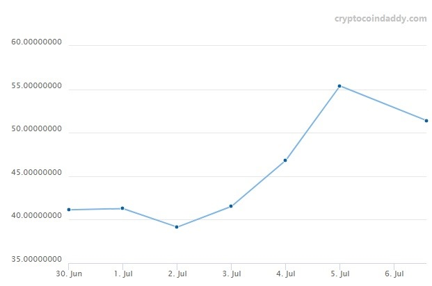 Litecoin Growth July 2017 Crosses 50 Dollar Mark And