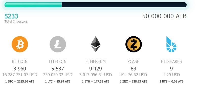 atb coin review