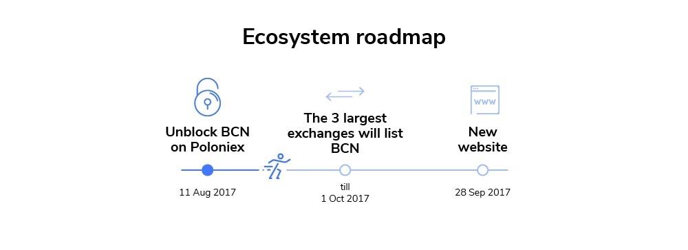 bytecoin roadmap 2017
