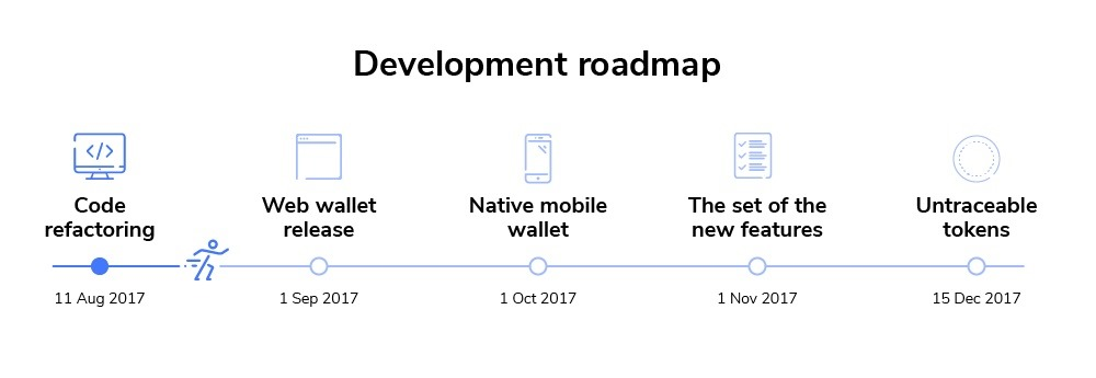 bytecoin roadmap