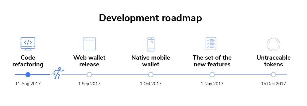 bytecoin roadmap