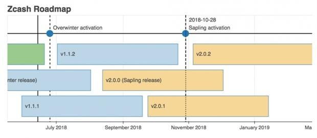 Zcash Sapling update delayed