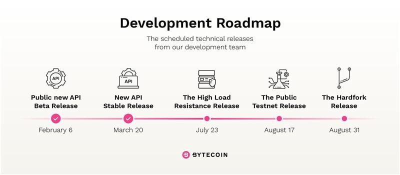 bytecoin 2018 roadmap