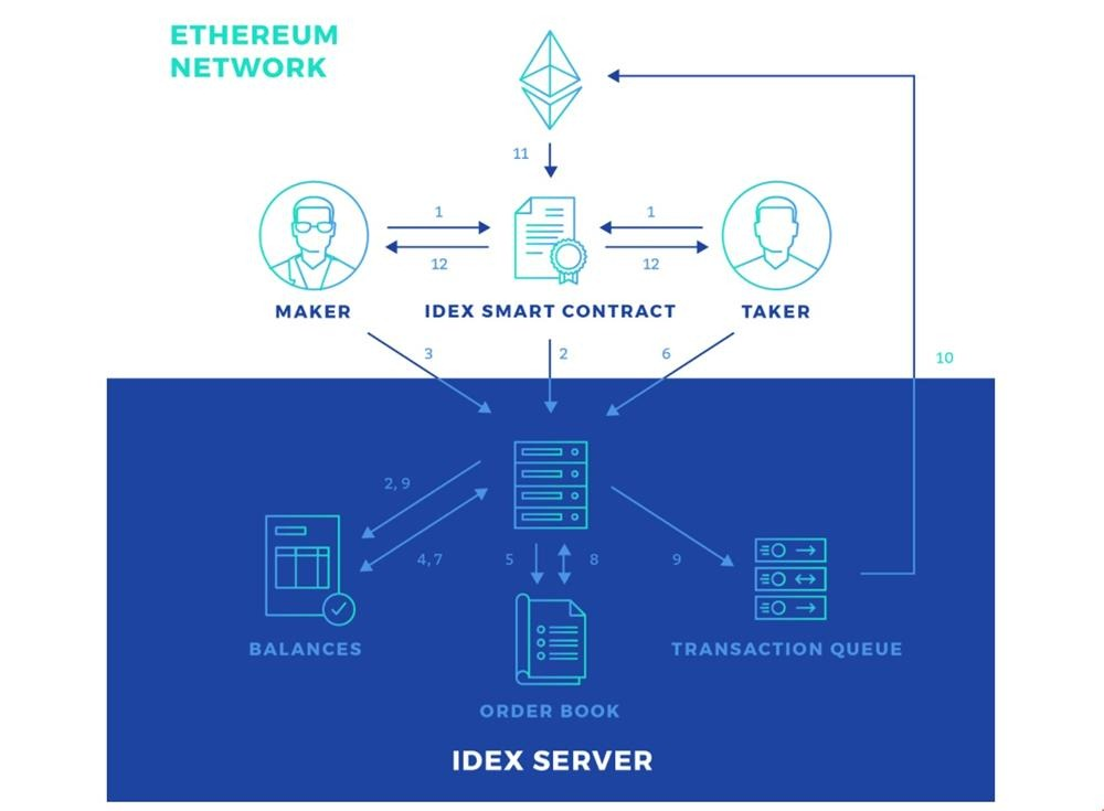 how idex works