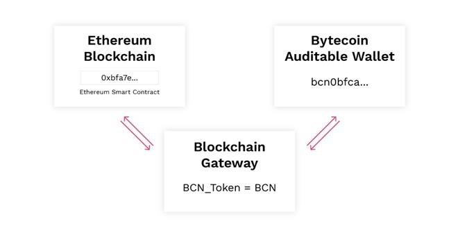 Blockchain bridging