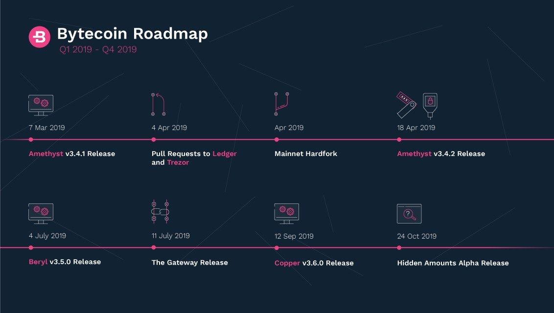BCN Roadmap 2019