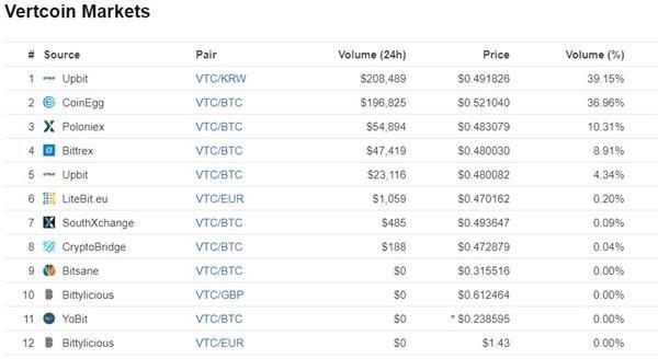 vertcoin exchanges