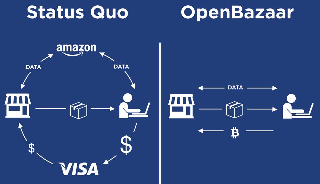 open bazaar business model